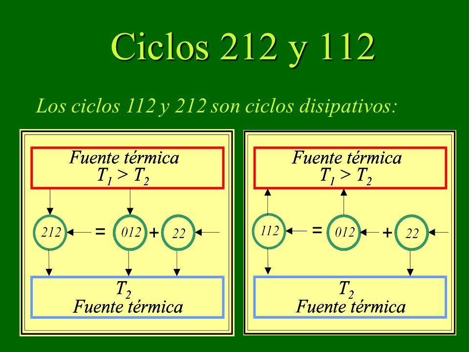 Ciclos 212 y 112 Los ciclos 112 y 212 son ciclos disipativos: