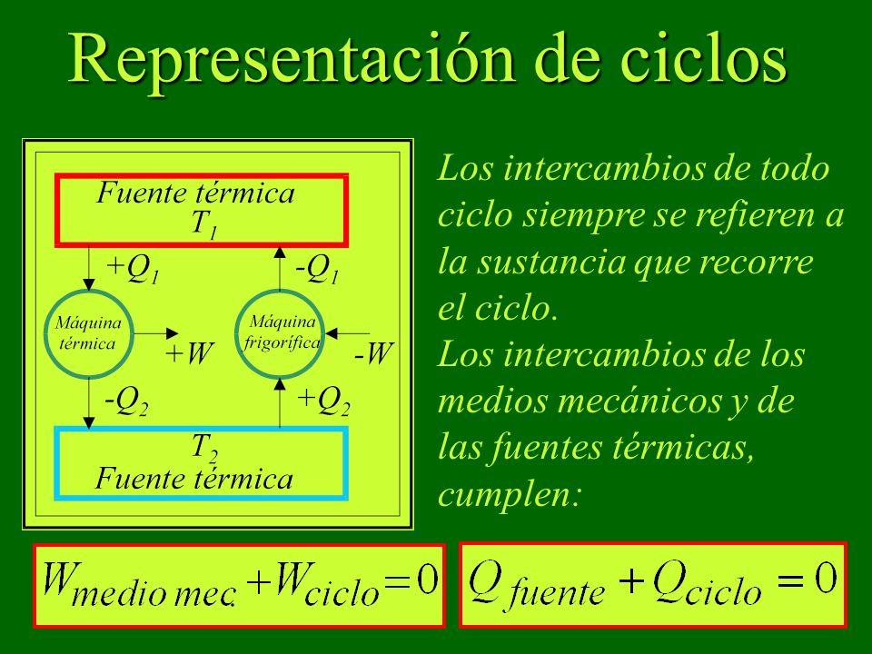 Representación de ciclos Los intercambios de todo ciclo siempre se refieren a la sustancia que recorre el ciclo. Los intercambios de los medios mecáni