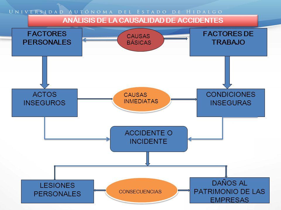 FACTORES PERSONALES ACTOS INSEGUROS FACTORES DE TRABAJO CONDICIONES INSEGURAS ANÁLISIS DE LA CAUSALIDAD DE ACCIDENTES CAUSAS BÁSICAS CAUSAS INMEDIATAS ACCIDENTE O INCIDENTE LESIONES PERSONALES DAÑOS AL PATRIMONIO DE LAS EMPRESAS CONSECUENCIAS