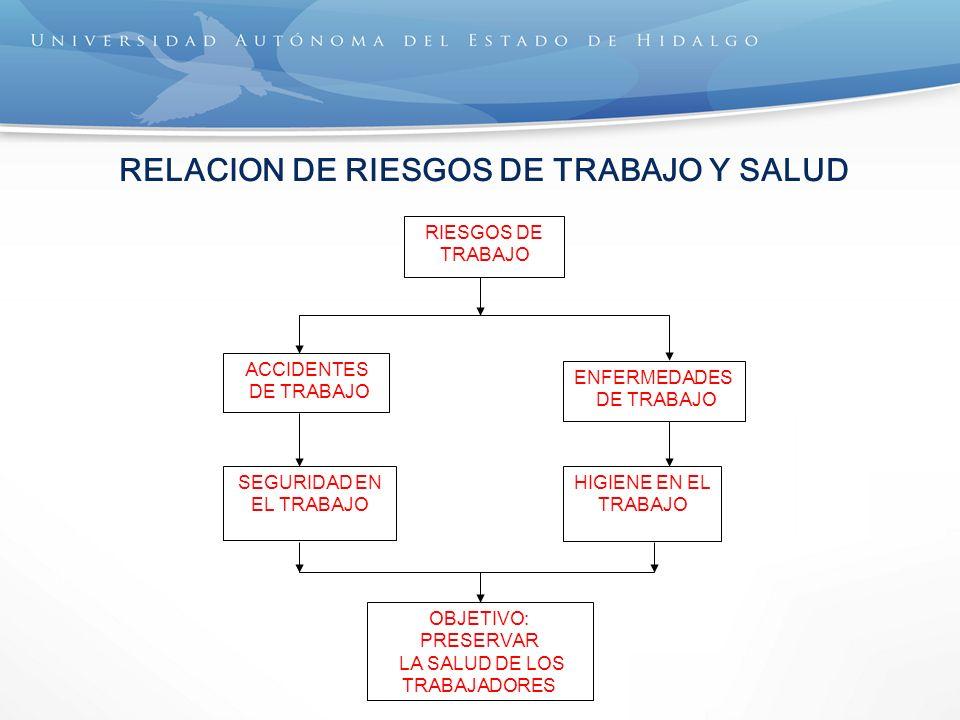 RELACION DE RIESGOS DE TRABAJO Y SALUD RIESGOS DE TRABAJO ACCIDENTES DE TRABAJO ENFERMEDADES DE TRABAJO SEGURIDAD EN EL TRABAJO HIGIENE EN EL TRABAJO