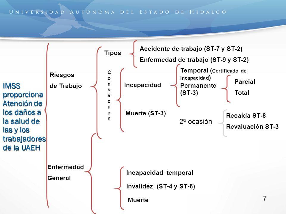 IMSS proporciona Atención de los daños a la salud de las y los trabajadores de la UAEH ConsecuenConsecuen Accidente de trabajo (ST-7 y ST-2) Enfermedad de trabajo (ST-9 y ST-2) Temporal ( Certificado de incapacidad ) Permanente (ST-3) Parcial Total ConsecuenConsecuen Riesgos de Trabajo Tipos Incapacidad Muerte (ST-3) Enfermedad General Incapacidad temporal Invalidez (ST-4 y ST-6) Muerte 2ª ocasión Recaída ST-8 Revaluación ST-3 7