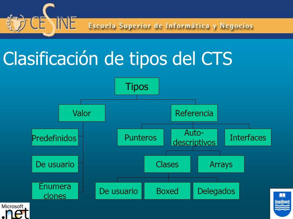 Clasificación de tipos del CTS Tipos ValorReferencia Enumera ciones De usuario Predefinidos Interfaces Auto- descriptivos Punteros ArraysClases Delega