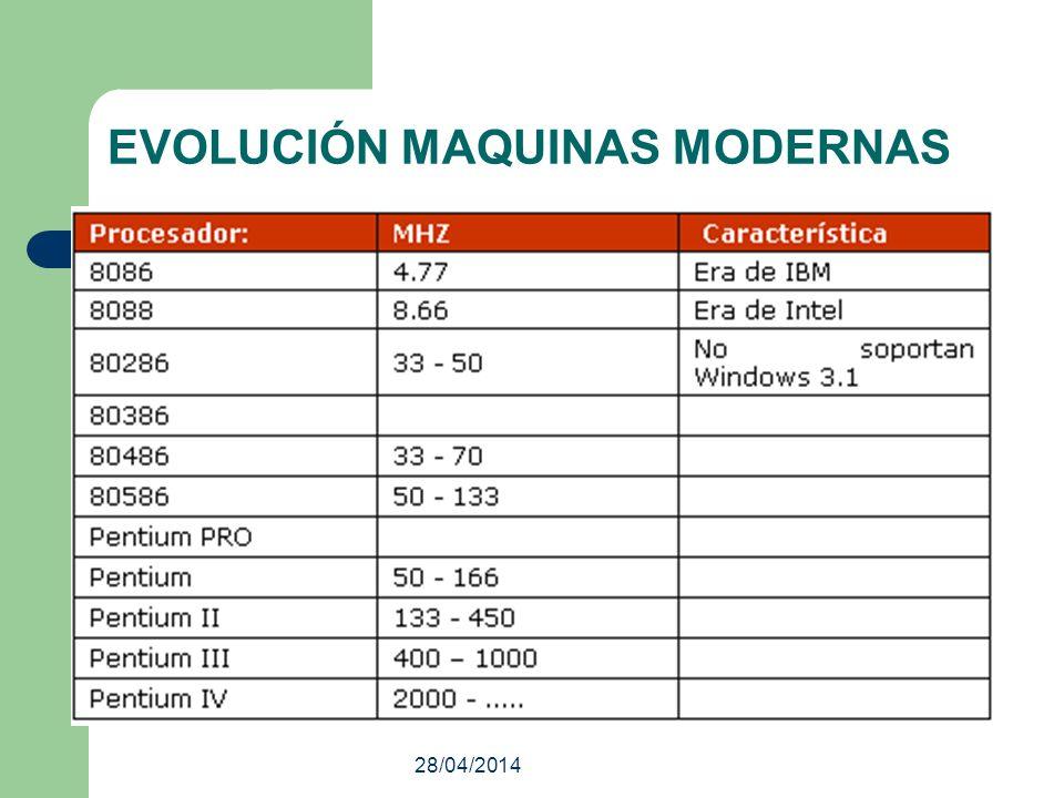 EVOLUCIÓN MAQUINAS MODERNAS