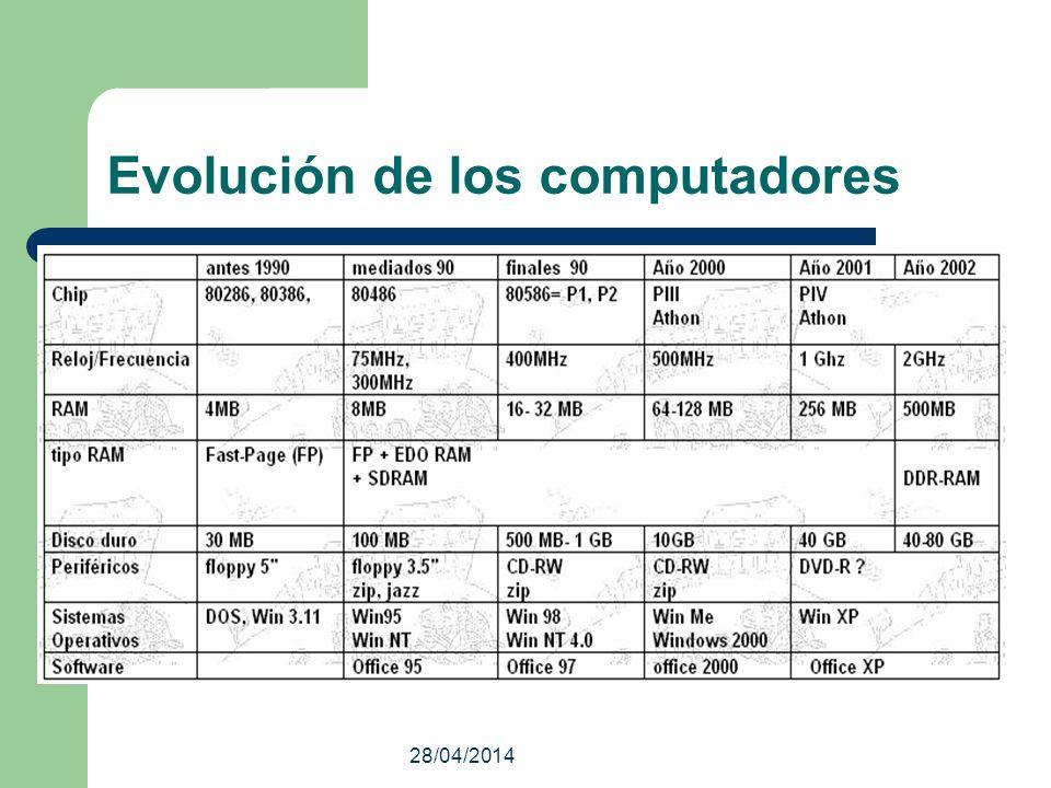 28/04/2014 Evolución de los computadores