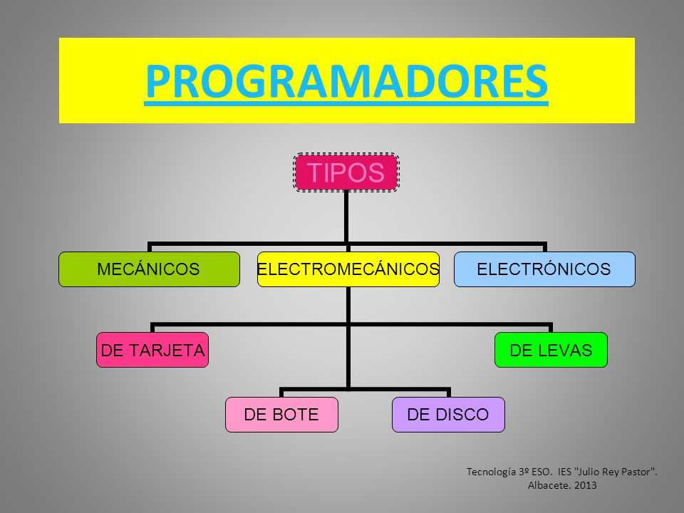 PROGRAMADORES TIPOS MECÁNICOSELECTROMECÁNICOS DE TARJETADE BOTEDE DISCODE LEVAS ELECTRÓNICOS Tecnología 3º ESO. IES