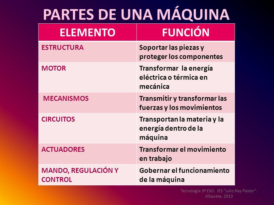 PARTES DE UNA MÁQUINA ELEMENTOFUNCIÓN ESTRUCTURASoportar las piezas y proteger los componentes MOTORTransformar la energía eléctrica o térmica en mecá