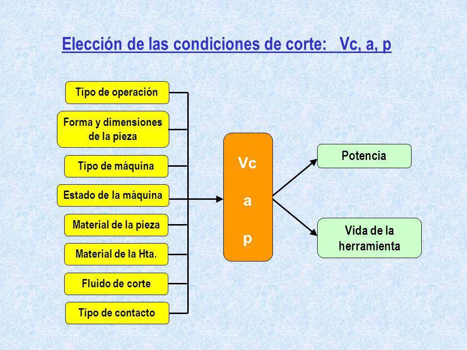 Elección de las condiciones de corte: Vc, a, p Tipo de operación Forma y dimensiones de la pieza Tipo de máquina Estado de la máquina Material de la H