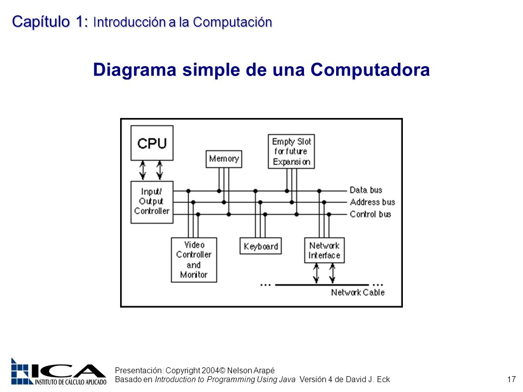 17 Presentación: Copyright 2004© Nelson Arapé Basado en Introduction to Programming Using Java Versión 4 de David J. Eck Capítulo 1: Introducción a la