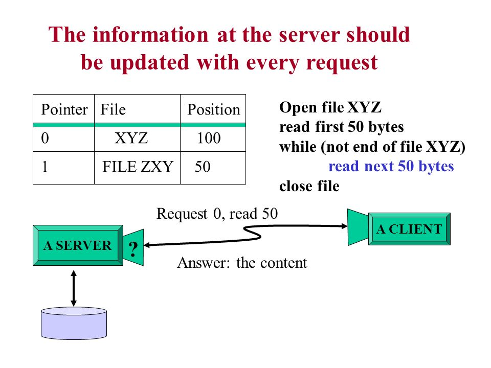 The information at the server should be updated with every request A SERVER A CLIENT Open file XYZ read first 50 bytes while (not end of file XYZ) rea