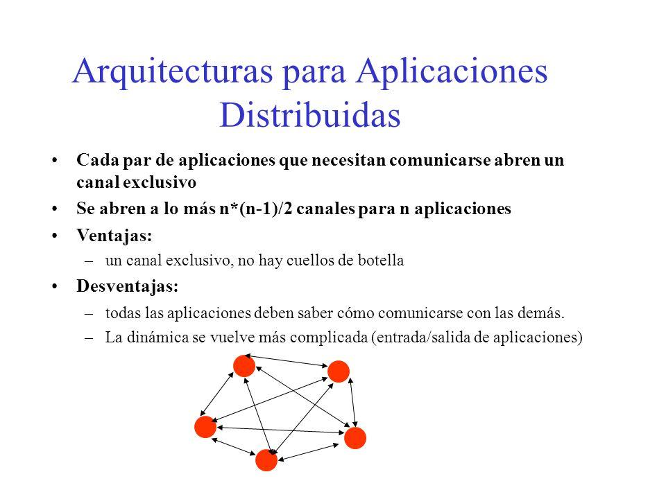 Arquitecturas para Aplicaciones Distribuidas Cada par de aplicaciones que necesitan comunicarse abren un canal exclusivo Se abren a lo más n*(n-1)/2 c
