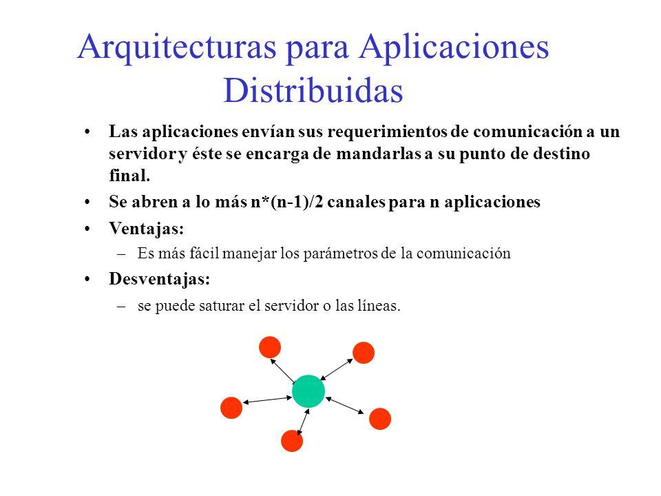 Arquitecturas para Aplicaciones Distribuidas Las aplicaciones envían sus requerimientos de comunicación a un servidor y éste se encarga de mandarlas a