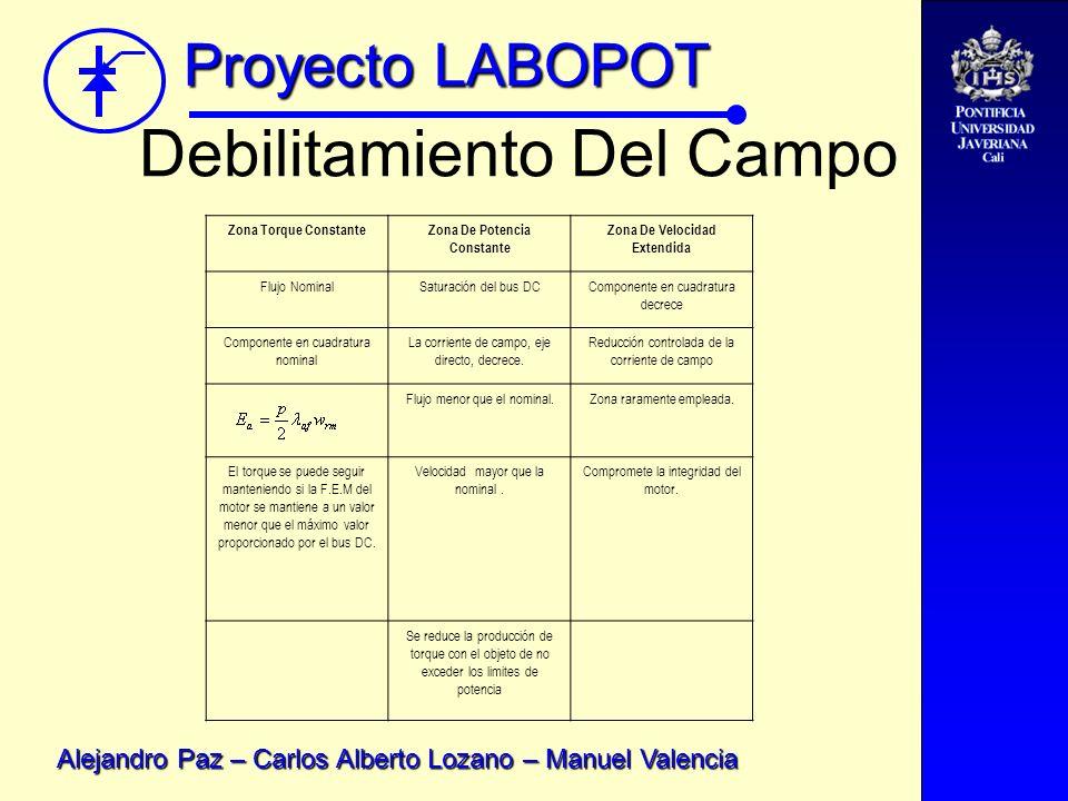 Proyecto LABOPOT Alejandro Paz – Carlos Alberto Lozano – Manuel Valencia Debilitamiento Del Campo Zona Torque ConstanteZona De Potencia Constante Zona