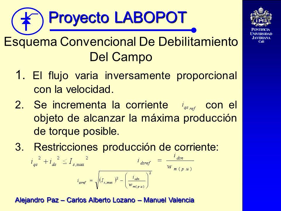 Proyecto LABOPOT Alejandro Paz – Carlos Alberto Lozano – Manuel Valencia Esquema Convencional De Debilitamiento Del Campo 1. El flujo varia inversamen