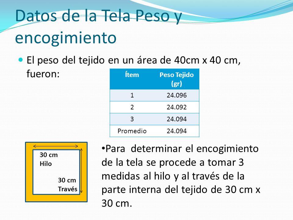 Datos de la Tela Peso y encogimiento El peso del tejido en un área de 40cm x 40 cm, fueron: ÍtemPeso Tejido (gr) 124.096 224.092 324.094 Promedio24.094 Para determinar el encogimiento de la tela se procede a tomar 3 medidas al hilo y al través de la parte interna del tejido de 30 cm x 30 cm.