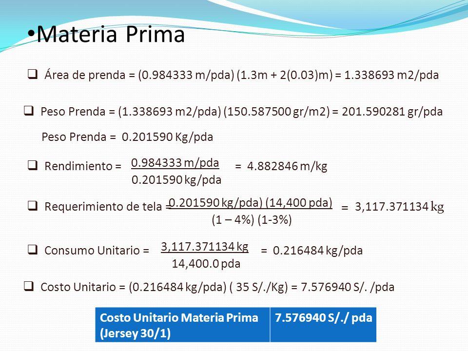 Materia Prima Rendimiento = 0.984333 m/pda 0.201590 kg/pda = 4.882846 m/kg Peso Prenda = (1.338693 m2/pda) (150.587500 gr/m2) = 201.590281 gr/pda Peso Prenda = 0.201590 Kg/pda Requerimiento de tela = 0.201590 kg/pda) (14,400 pda) (1 – 4%) (1-3%) = 3,117.371134 kg Consumo Unitario = 3,117.371134 kg 14,400.0 pda = 0.216484 kg/pda Costo Unitario = (0.216484 kg/pda) ( 35 S/./Kg) = 7.576940 S/.