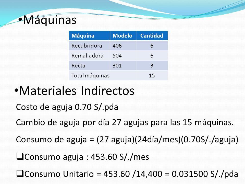 Materiales Indirectos Costo de aguja 0.70 S/.pda Cambio de aguja por día 27 agujas para las 15 máquinas.