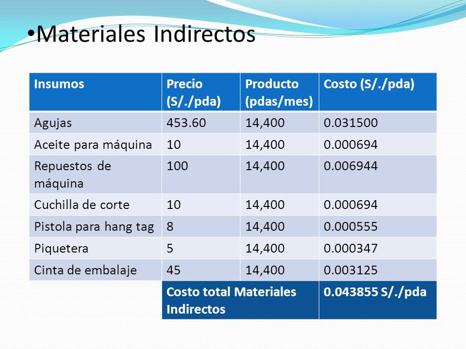 Materiales Indirectos InsumosPrecio (S/./pda) Producto (pdas/mes) Costo (S/./pda) Agujas453.6014,4000.031500 Aceite para máquina1014,4000.000694 Repuestos de máquina 10014,4000.006944 Cuchilla de corte1014,4000.000694 Pistola para hang tag814,4000.000555 Piquetera514,4000.000347 Cinta de embalaje4514,4000.003125 Costo total Materiales Indirectos 0.043855 S/./pda