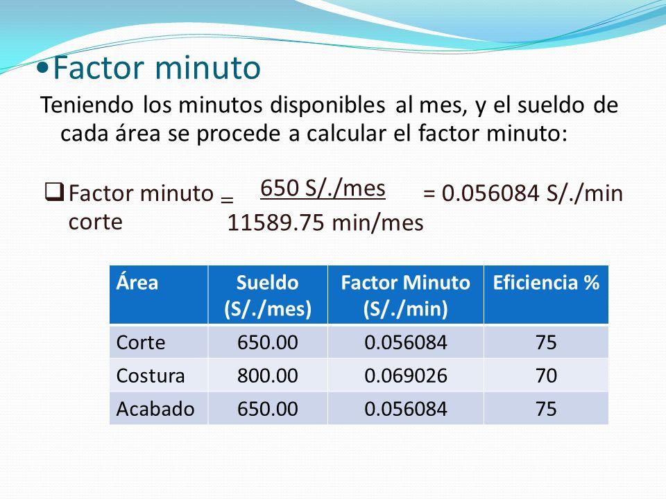 Factor minuto Teniendo los minutos disponibles al mes, y el sueldo de cada área se procede a calcular el factor minuto: Factor minuto corte 650 S/./mes 11589.75 min/mes = 0.056084 S/./min = ÁreaSueldo (S/./mes) Factor Minuto (S/./min) Eficiencia % Corte650.000.05608475 Costura800.000.06902670 Acabado650.000.05608475