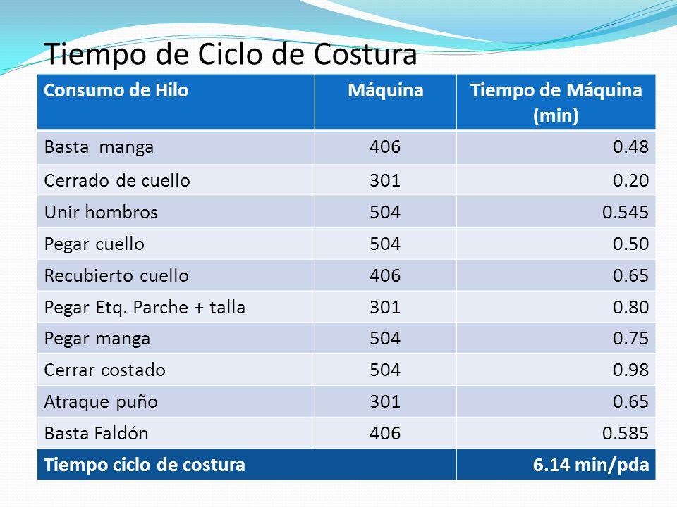 Tiempo de Ciclo de Costura Consumo de HiloMáquinaTiempo de Máquina (min) Basta manga4060.48 Cerrado de cuello3010.20 Unir hombros5040.545 Pegar cuello5040.50 Recubierto cuello4060.65 Pegar Etq.