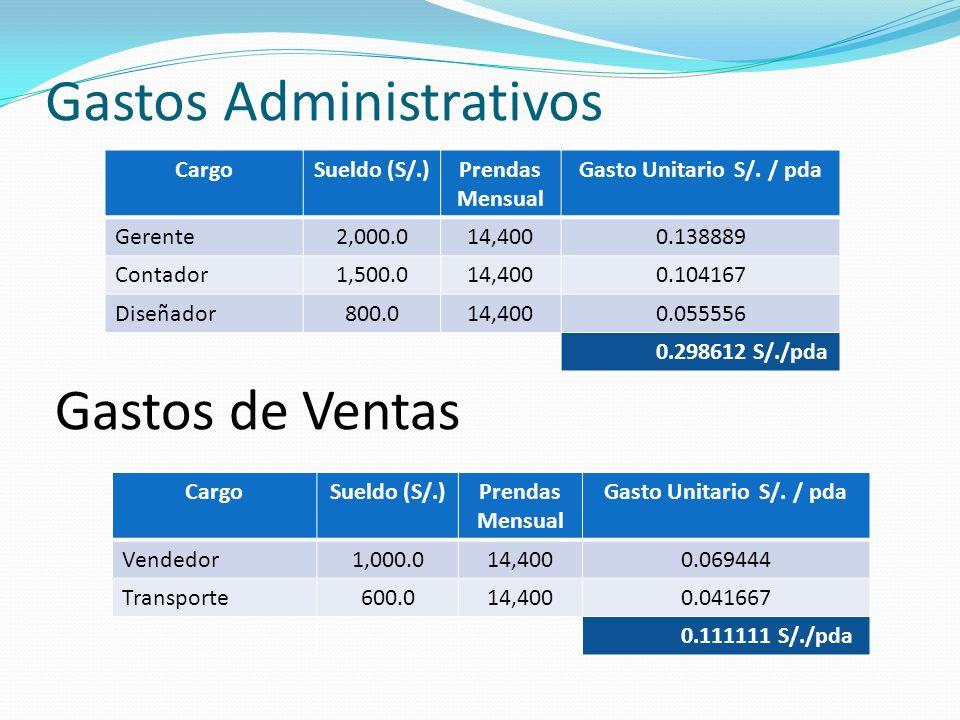 Gastos Administrativos CargoSueldo (S/.)Prendas Mensual Gasto Unitario S/.
