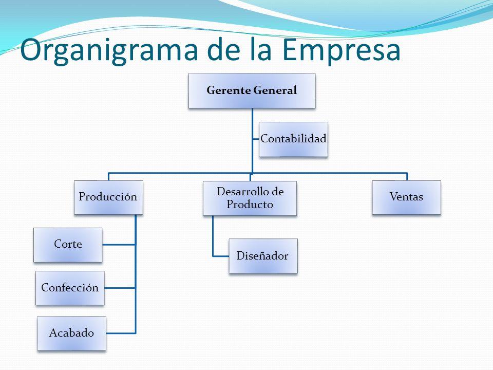 Organigrama de la Empresa Gerente General Ventas Desarrollo de Producto Diseñador Producción Corte Confección Acabado Contabilidad