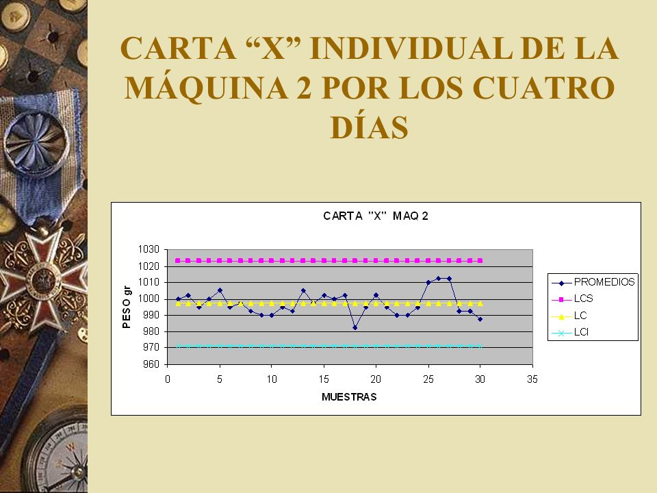 CARTA R INDIVIDUAL DE LA MÁQUINA 2 POR LOS CUATRO DÍAS