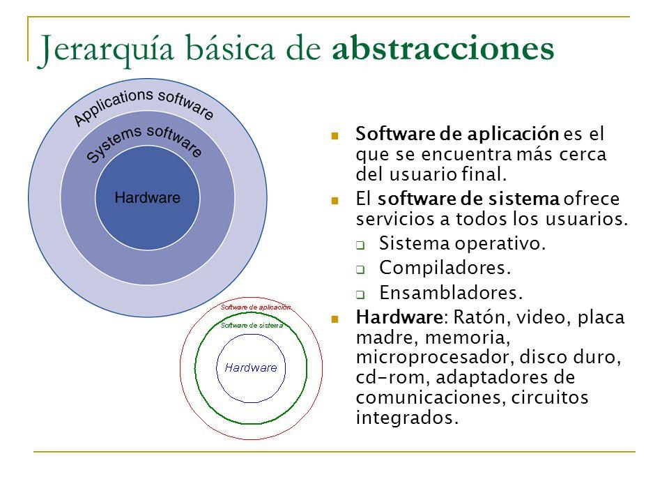 Jerarquía básica de abstracciones Software de aplicación es el que se encuentra más cerca del usuario final. El software de sistema ofrece servicios a