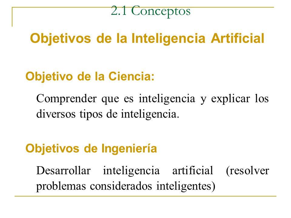 2.1 Conceptos Diferencias Sistemas Inteligentes Sistemas de Proc. de Datos. - Procesamiento simbólico - Procesamiento numérico (datos) (conocimiento)