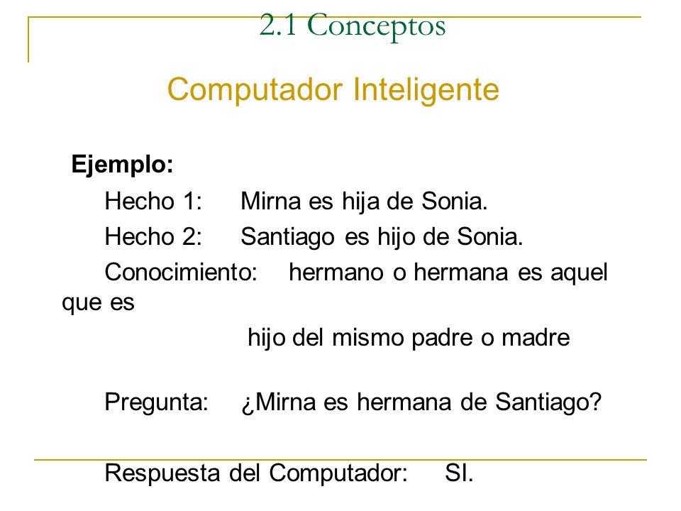 2.1 Conceptos Computador Inteligente El computador inteligente es aquel que responde a una pregunta mismo que la respuesta no halla sido almacenada en