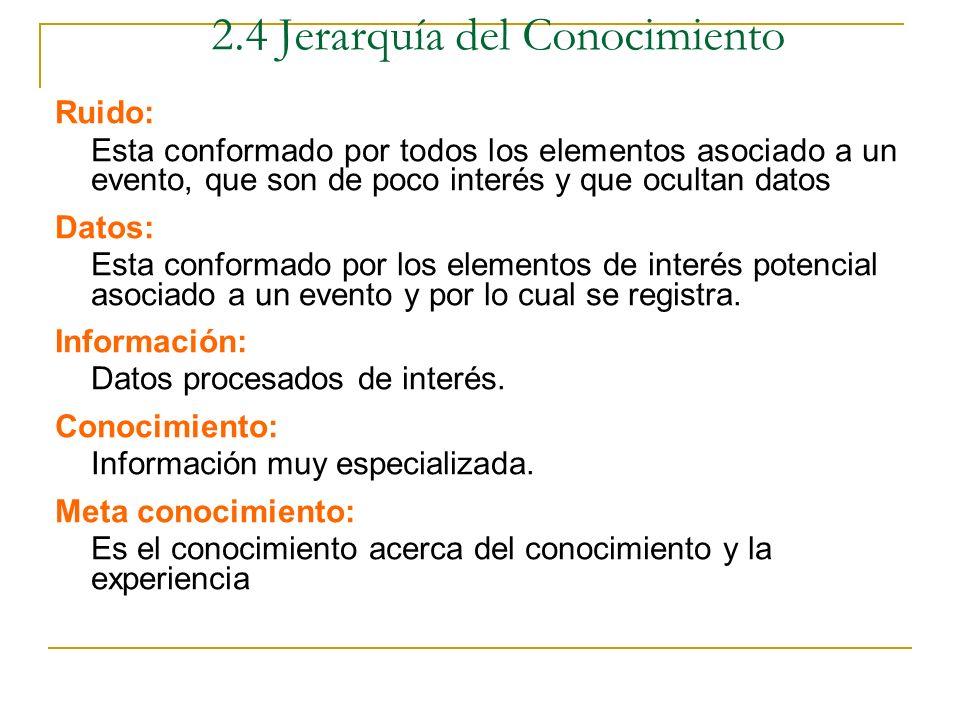 META CONOCIMIENTO INFORMACIÓN RU RUIDO DATOS 2.4 Jerarquía del Conocimiento