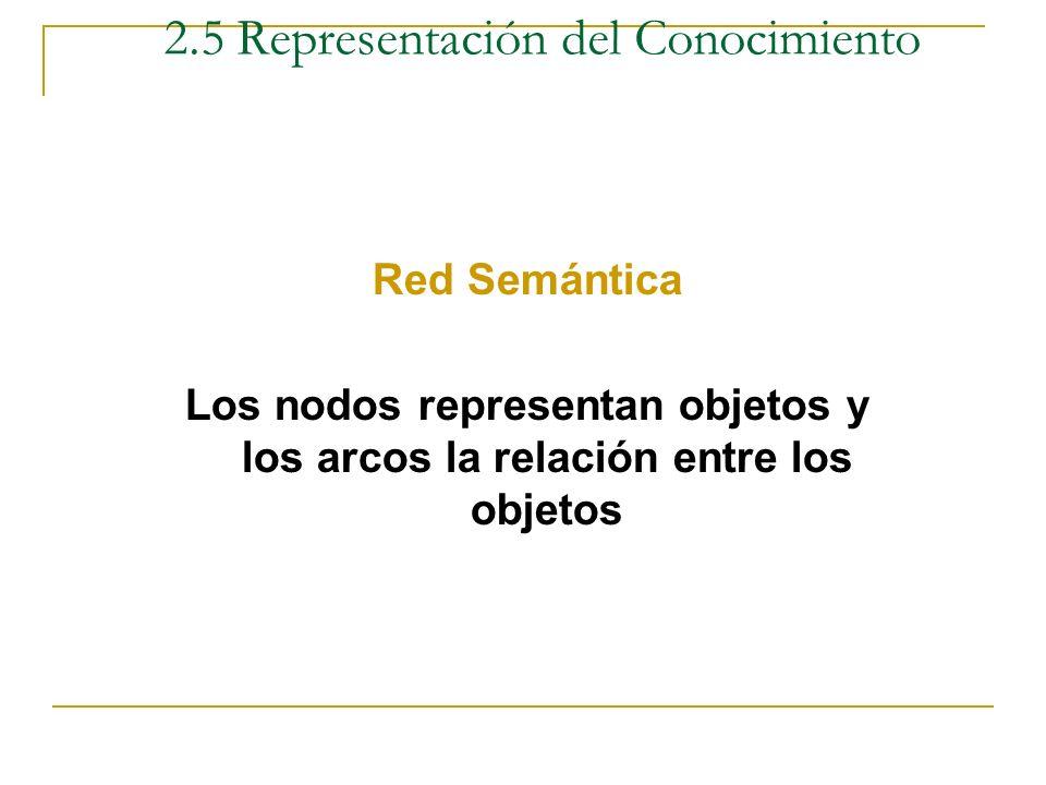 Formas de Representación Red Semántica o Grafo Registro Predicado Relación objeto-atributo-valor Esquemas Marcos Lógica de predicado Otros 2.5 Represe