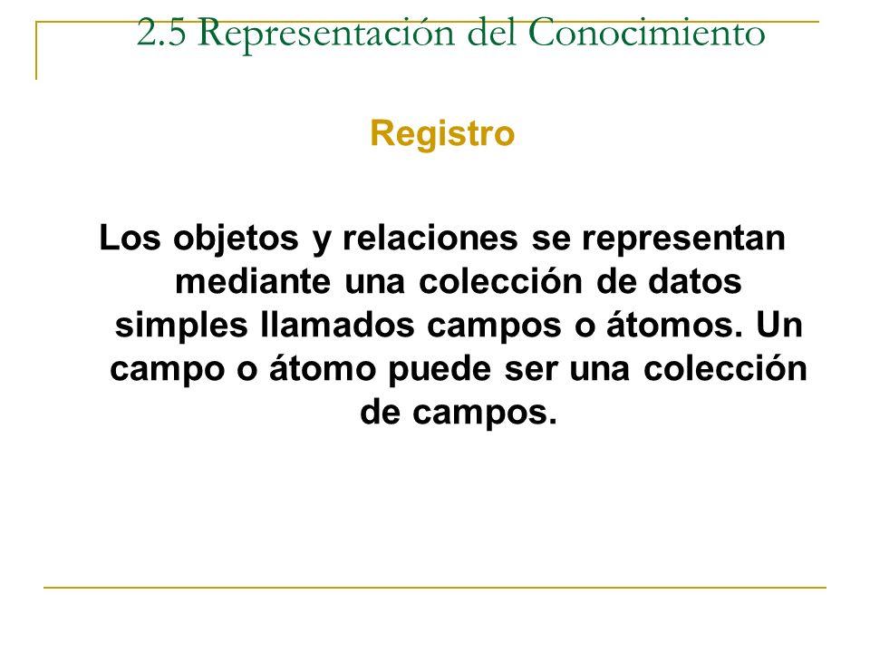 Red Semántica Ejemplo - Juan es hijo de Raúl y Susy - Juan estudia informática Susy Juan Informática Raúl Es hijo Estudia 2.5 Representación del Conoc