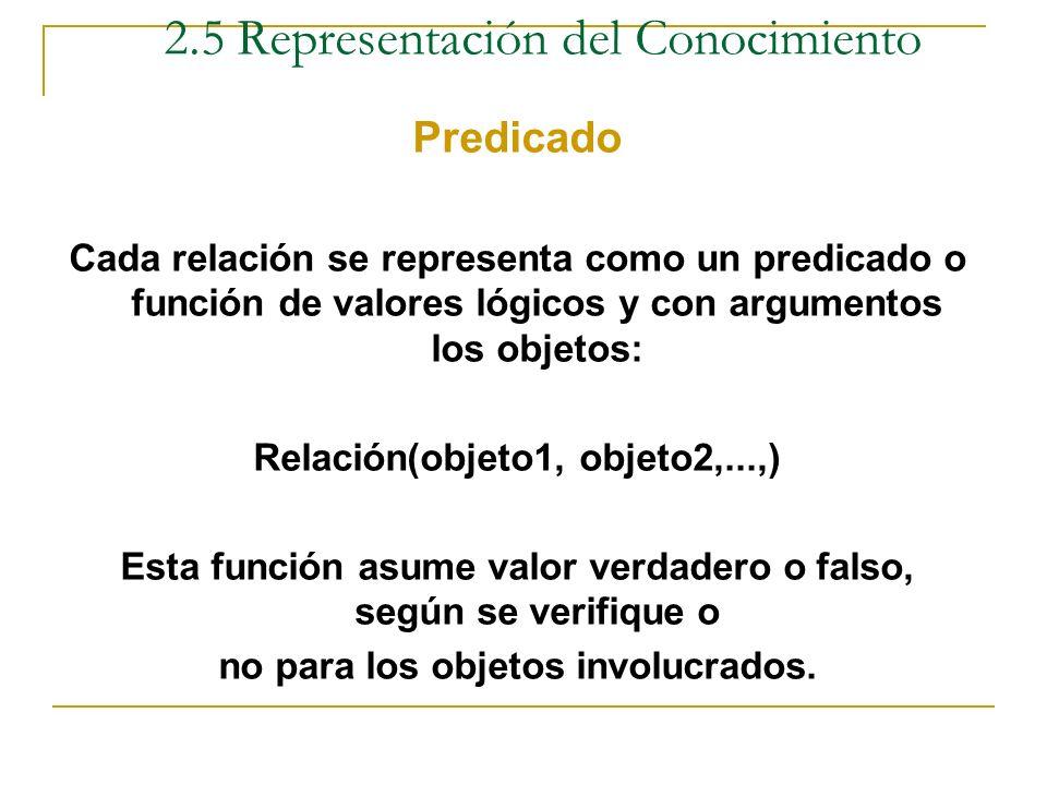 Registro Ejemplo - Juan es hijo de Raúl y Susy - Juan estudia informática (Juan (es hijo de Raúl) (es hijo de Susy) (estudia Informática)) 2.5 Represe