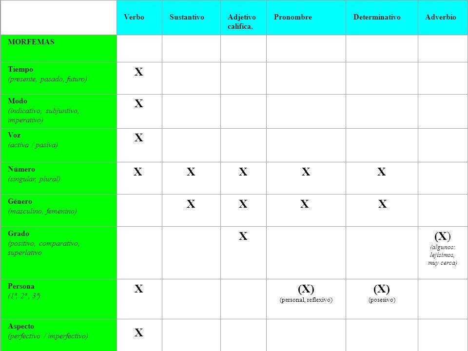VerboSustantivoAdjetivo califica. PronombreDeterminativoAdverbio MORFEMAS Tiempo (presente, pasado, futuro) X Modo (indicativo, subjuntivo, imperativo