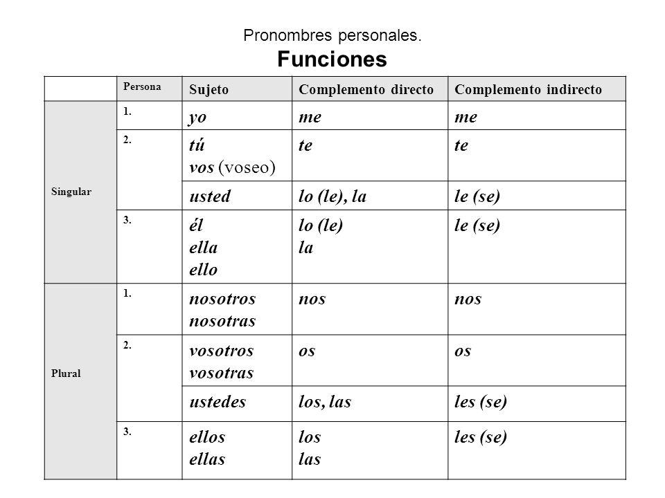 Pronombres personales. Funciones Persona SujetoComplemento directoComplemento indirecto Singular 1. yome 2. tú vos (voseo) te ustedlo (le), lale (se)