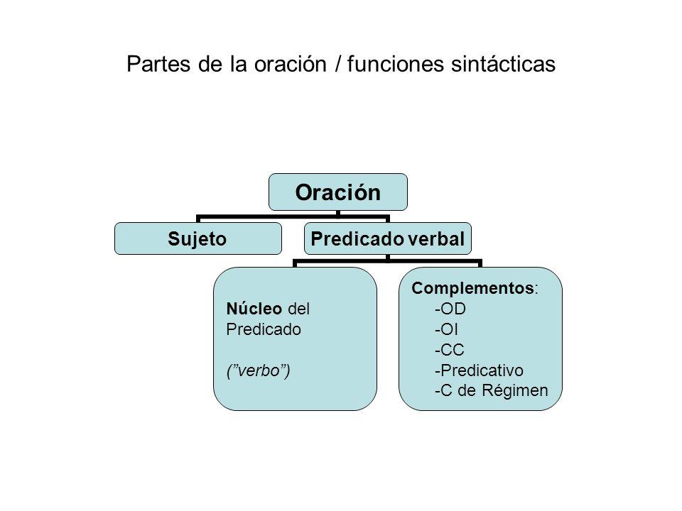 Partes de la oración / funciones sintácticas Oración SujetoPredicado verbal Núcleo del Predicado (verbo) Complementos: -OD -OI -CC -Predicativo -C de