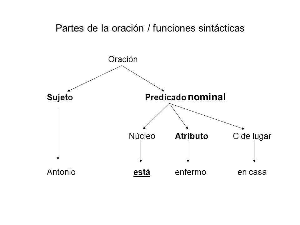 Partes de la oración / funciones sintácticas Oración Sujeto Predicado nominal Núcleo Atributo C de lugar Antonio está enfermo en casa