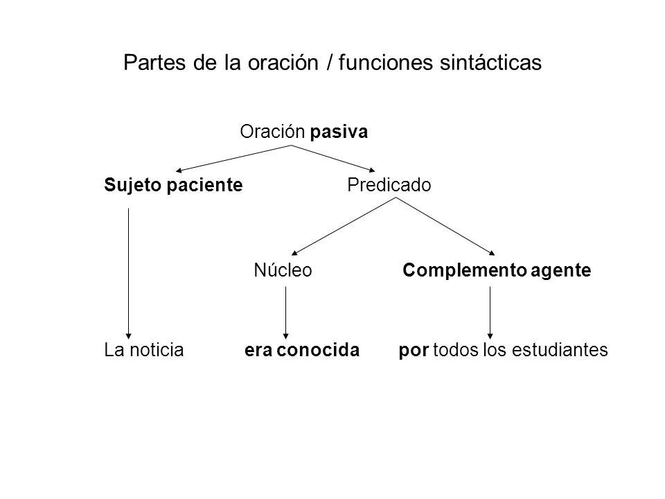 Partes de la oración / funciones sintácticas Oración pasiva Sujeto paciente Predicado Núcleo Complemento agente La noticia era conocida por todos los