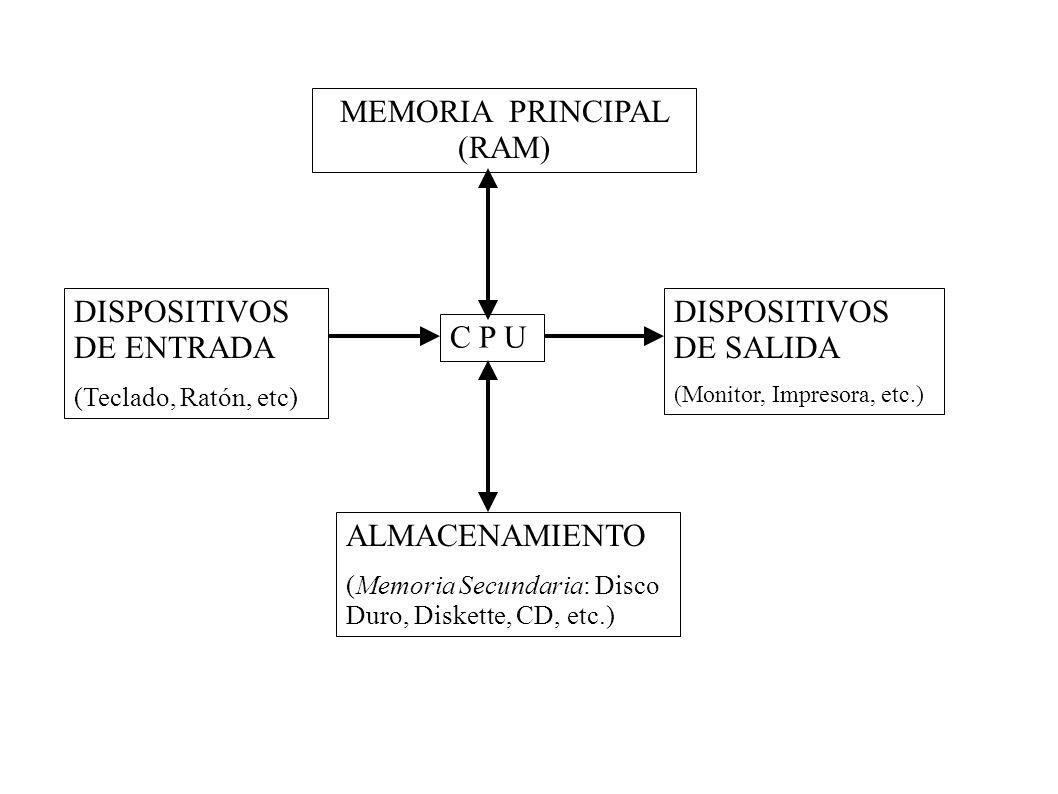 DISPOSITIVOS DE ENTRADA (Teclado, Ratón, etc) C P U DISPOSITIVOS DE SALIDA (Monitor, Impresora, etc.) MEMORIA PRINCIPAL (RAM) ALMACENAMIENTO (Memoria