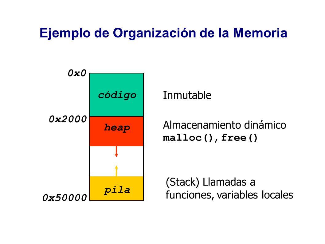 Ejemplo de Organización de la Memoria 0x0 0x2000 0x50000 código pila heap Almacenamiento dinámico malloc(), free() (Stack) Llamadas a funciones, varia
