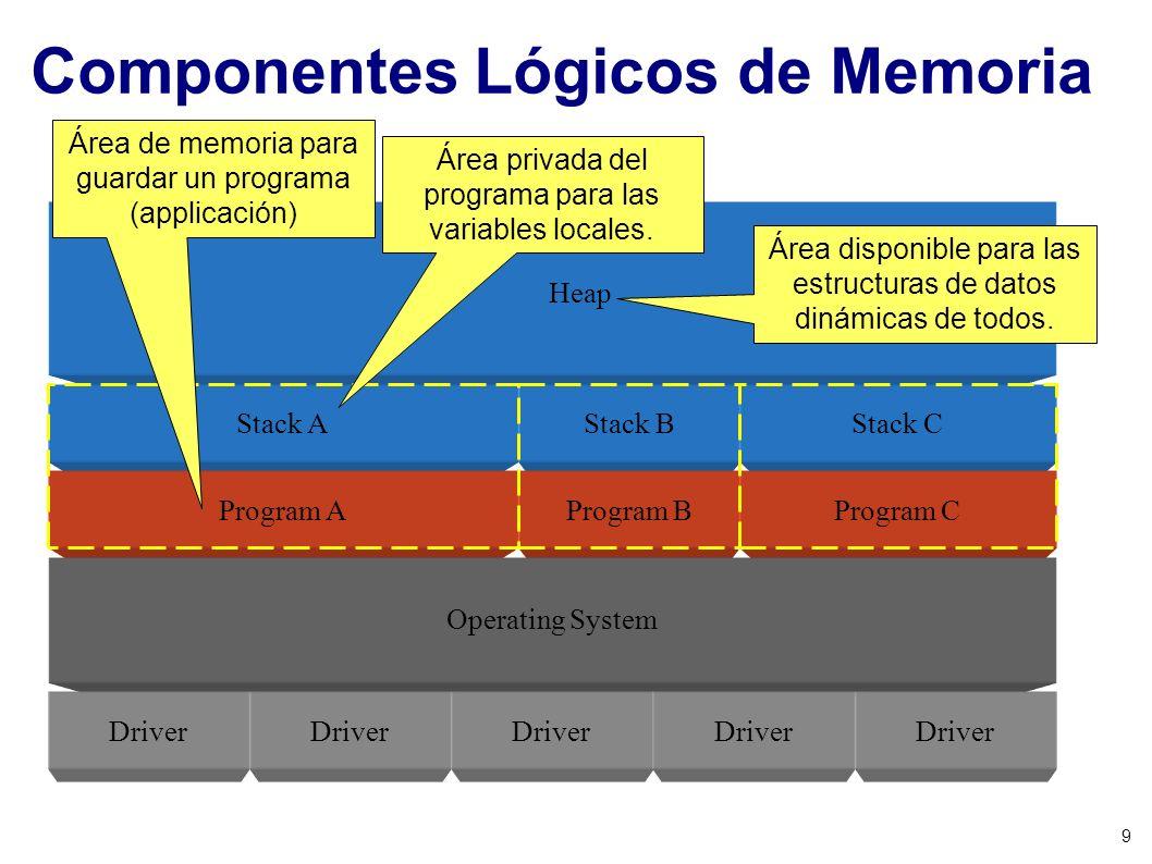 9 Presentación: Copyright 2004© Nelson Arapé Basado en Introduction to Programming Using Java Versión 4 de David J. Eck Capítulo 1: Introducción a la