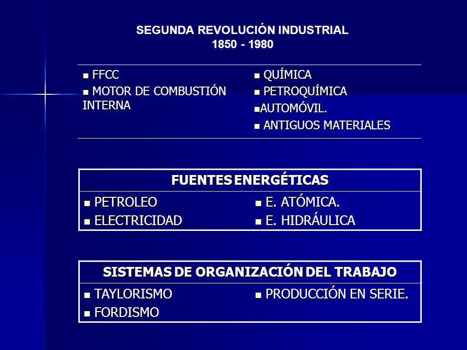 SEGUNDA REVOLUCIÓN INDUSTRIAL 1850 - 1980 FFCC FFCC MOTOR DE COMBUSTIÓN INTERNA MOTOR DE COMBUSTIÓN INTERNA QUÍMICA QUÍMICA PETROQUÍMICA PETROQUÍMICA AUTOMÓVIL.