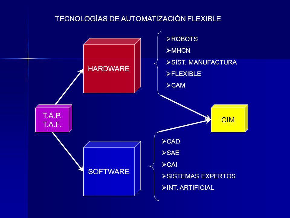 HARDWARE SOFTWARE T.A.P. T.A.F. ROBOTS MHCN SIST. MANUFACTURA FLEXIBLE CAM CAD SAE CAI SISTEMAS EXPERTOS INT. ARTIFICIAL CIM TECNOLOGÍAS DE AUTOMATIZA