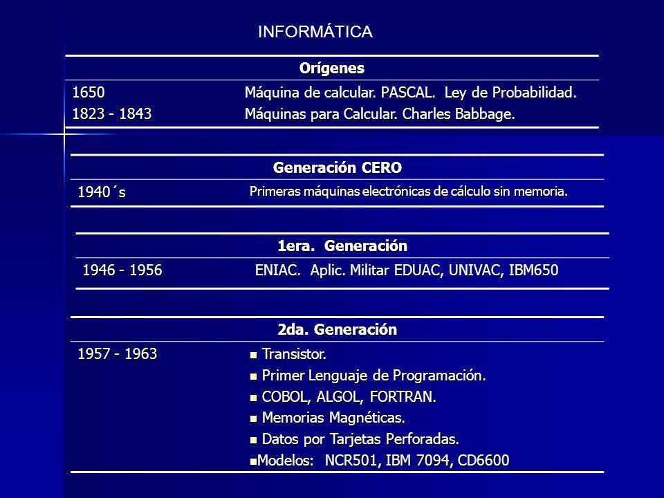 Orígenes 1650 1823 - 1843 Máquina de calcular. PASCAL. Ley de Probabilidad. Máquinas para Calcular. Charles Babbage. Generación CERO 1940´s Primeras m