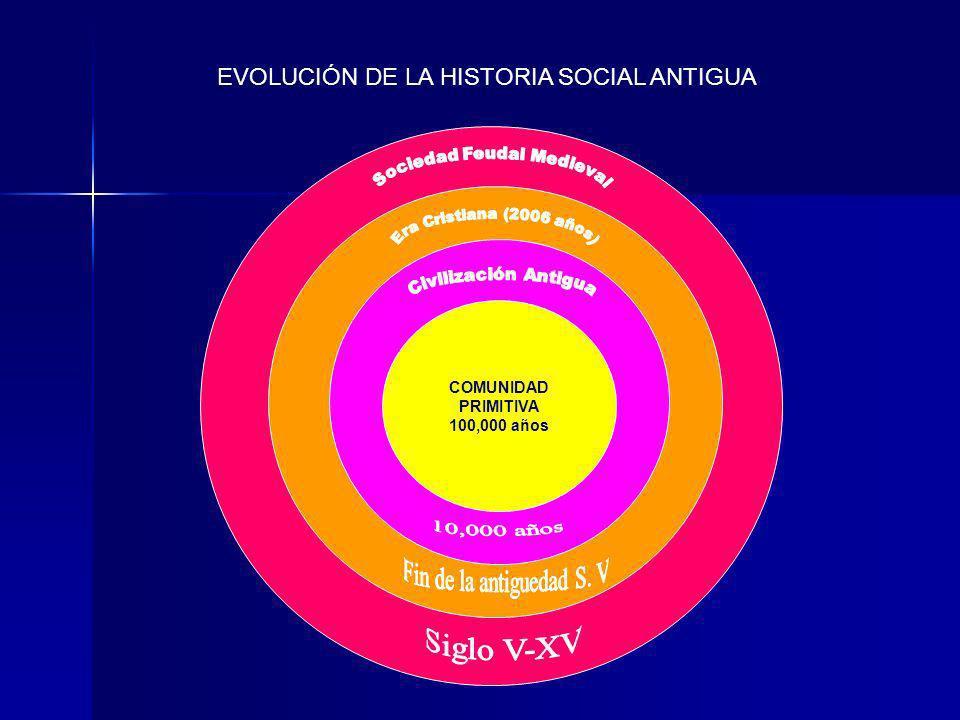 EVOLUCIÓN DE LA HISTORIA SOCIAL ANTIGUA COMUNIDAD PRIMITIVA 100,000 años