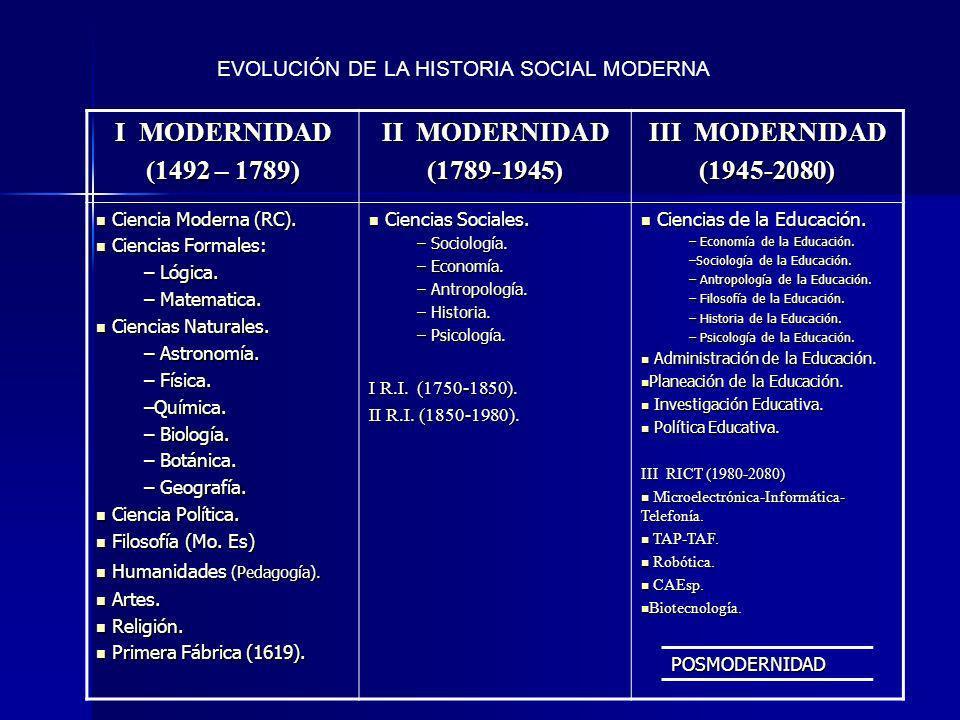 EVOLUCIÓN DE LA HISTORIA SOCIAL MODERNA I MODERNIDAD (1492 – 1789) II MODERNIDAD (1789-1945) III MODERNIDAD (1945-2080) Ciencia Moderna (RC).