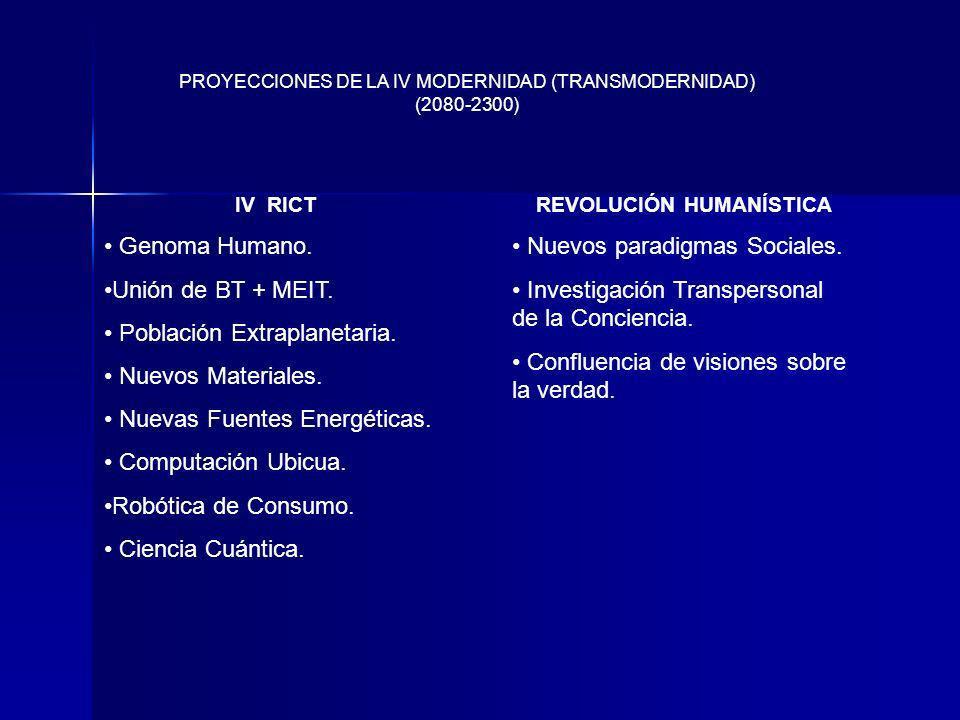 PROYECCIONES DE LA IV MODERNIDAD (TRANSMODERNIDAD) (2080-2300) IV RICT Genoma Humano. Unión de BT + MEIT. Población Extraplanetaria. Nuevos Materiales