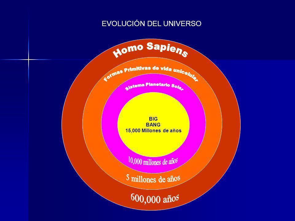 EVOLUCIÓN DEL UNIVERSO BIG BANG 15,000 Millones de años