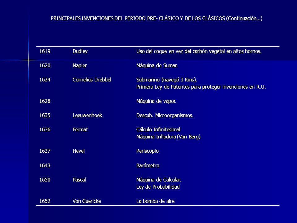 1619162016241628163516361637164316501652DudleyNapier Cornelius Drebbel LeeuwenhoekFermatHevelPascal Von Guericke Uso del coque en vez del carbón vegetal en altos hornos.