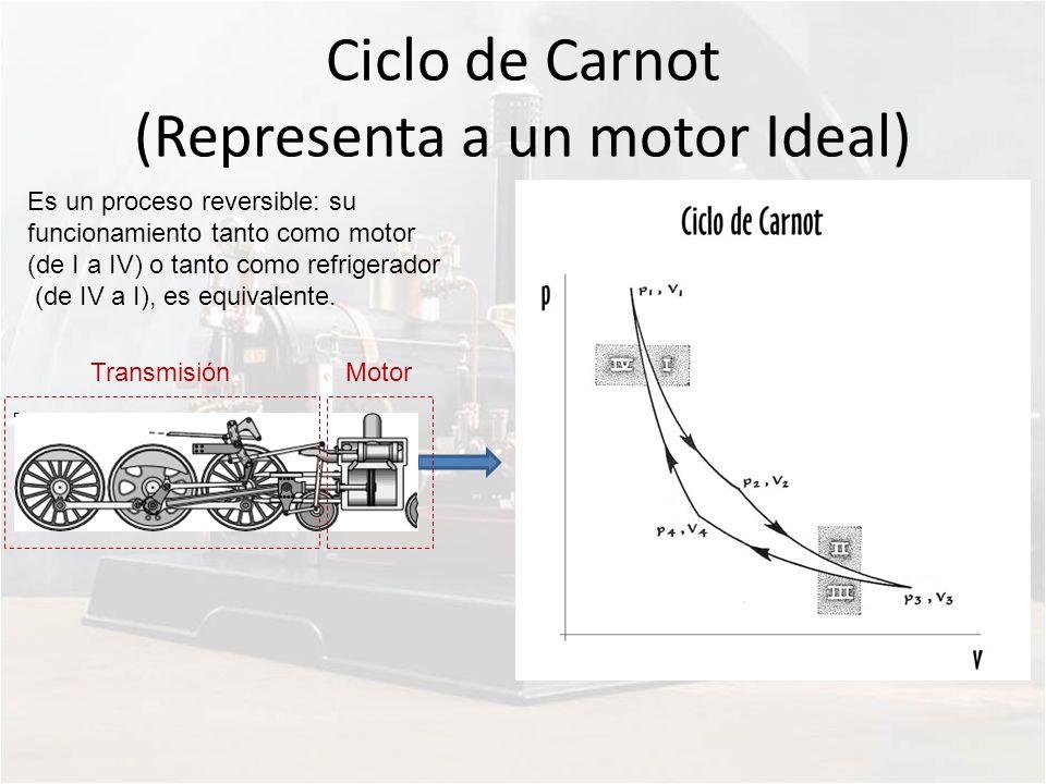 Ciclo de Carnot (Representa a un motor Ideal) Es un proceso reversible: su funcionamiento tanto como motor (de I a IV) o tanto como refrigerador (de I